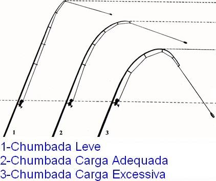 Resistência da vara ou cana de pesca em função da chumbada